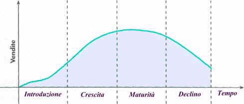 Il ciclo completo della vita del prodotto